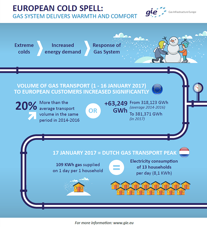 European Cold Spell : gas system delivers warmth and comfort