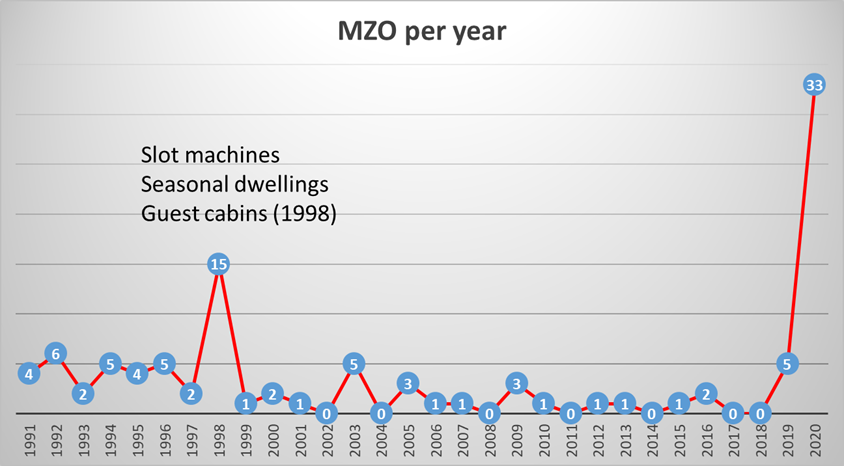 Graph showing the use of MZOs since 1991, as of August 2020. From Environmental Defense.